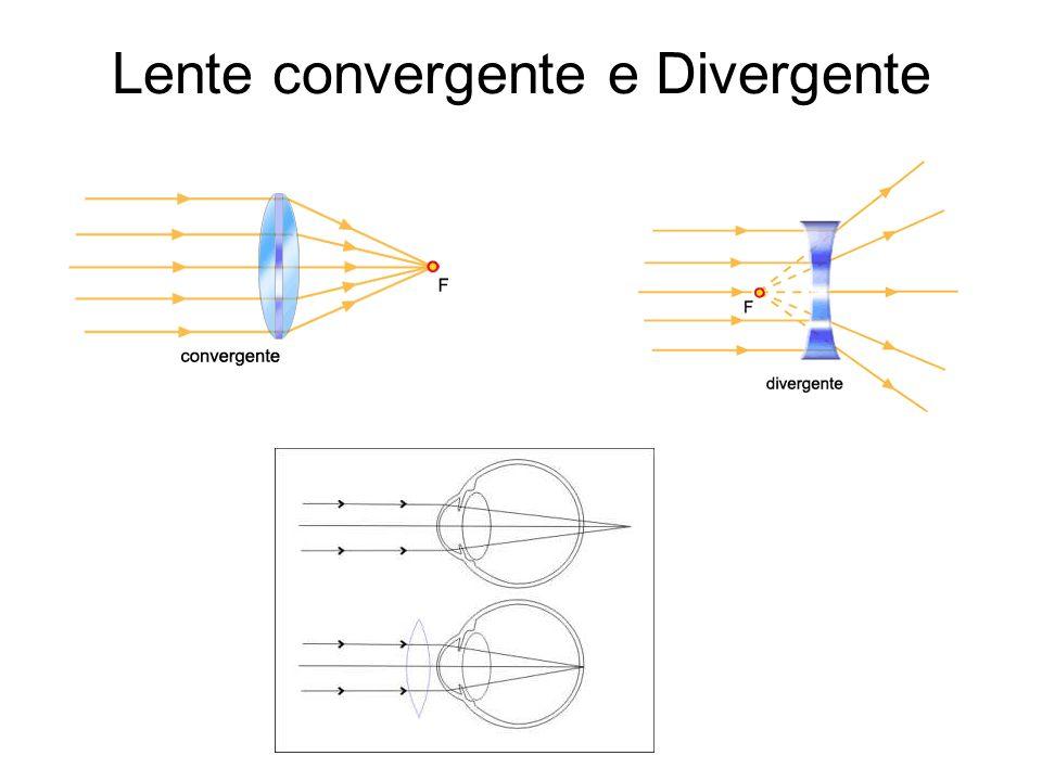 Lente convergente e Divergente