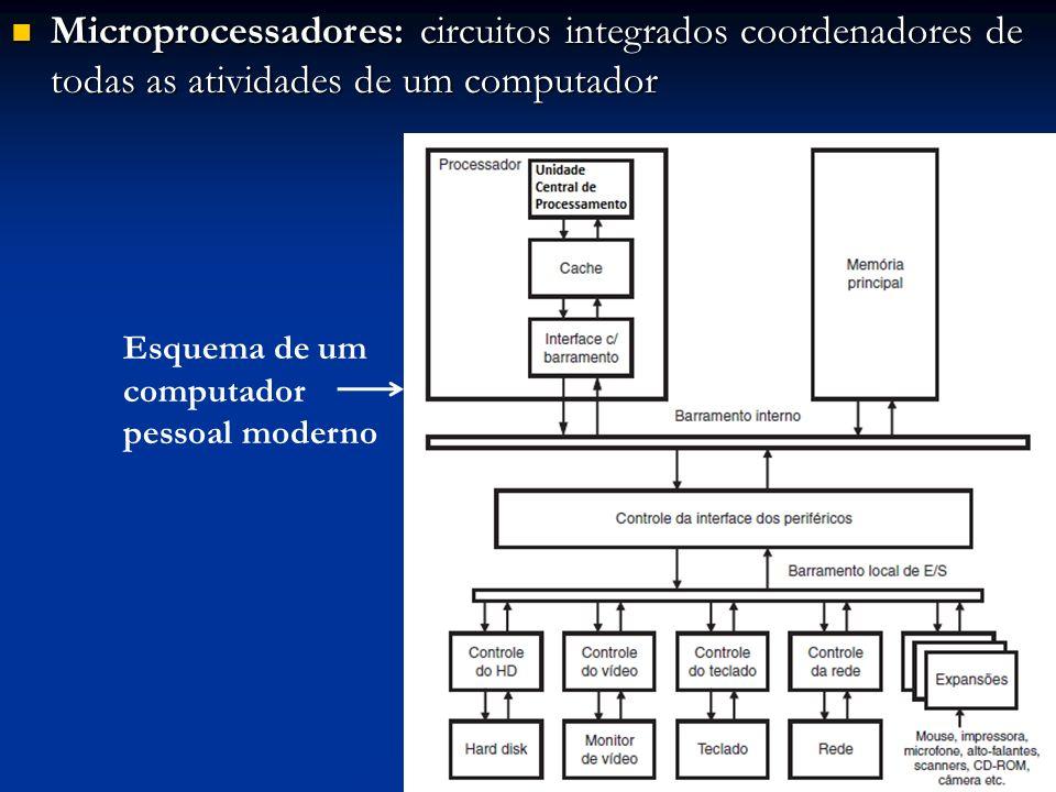 Microprocessadores: circuitos integrados coordenadores de todas as atividades de um computador