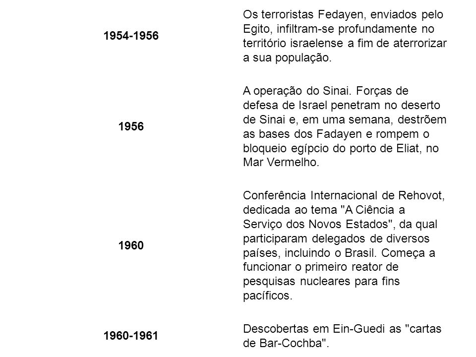 1950 Israel é recebida como membro da ONU. 1954-1956.