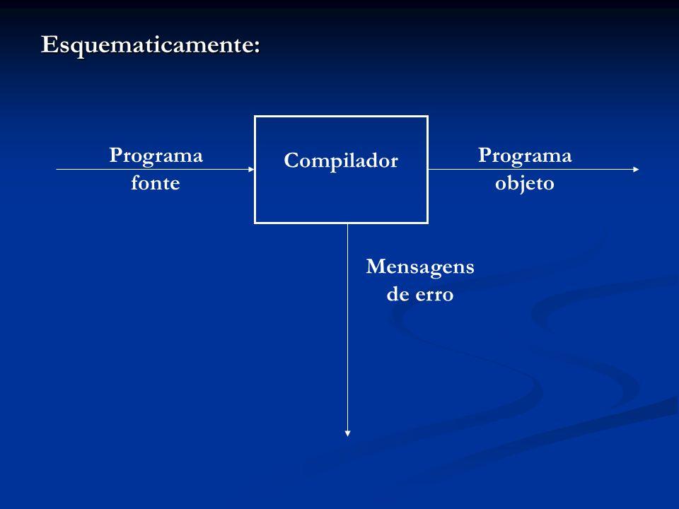 Esquematicamente: Compilador Programa fonte Programa objeto Mensagens