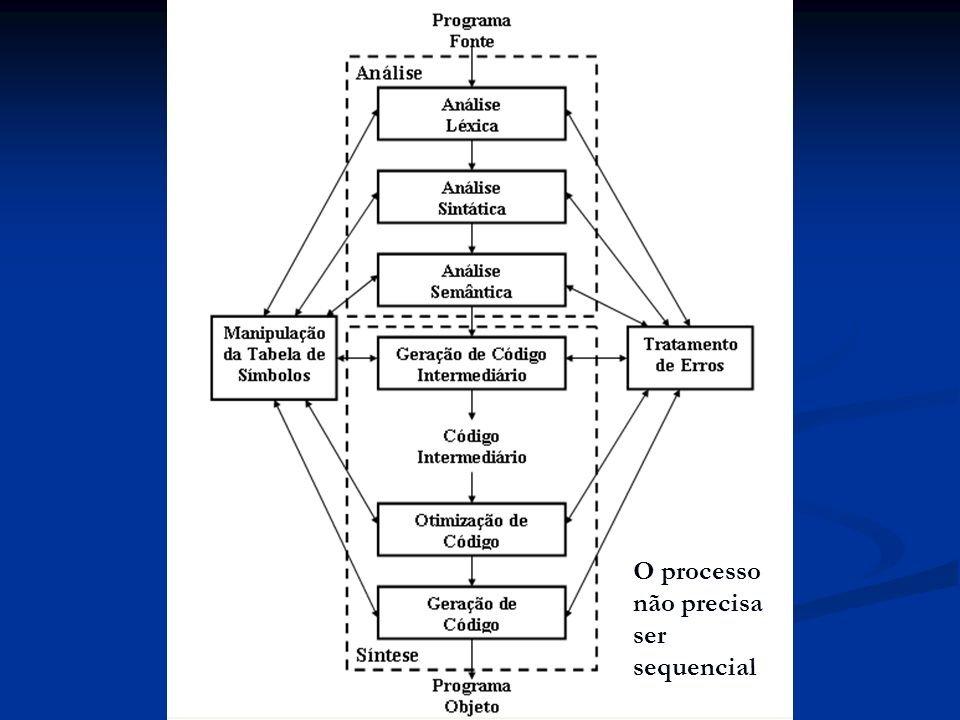 O processo não precisa ser sequencial