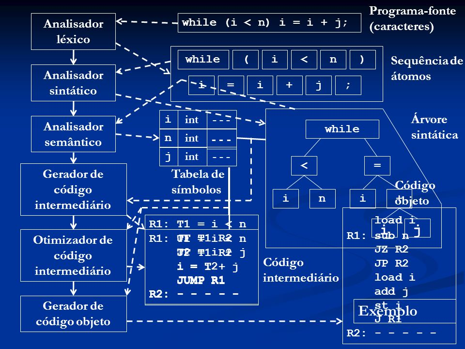 load i j Exemplo Programa-fonte (caracteres) Analisador léxico