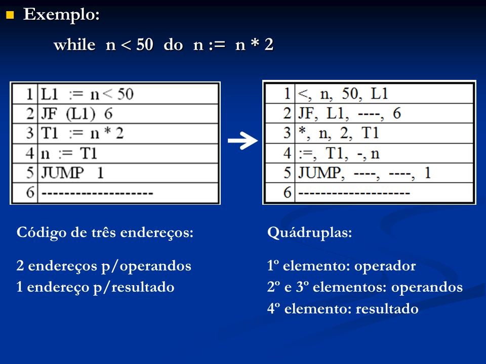 Exemplo: while n  50 do n := n * 2 Código de três endereços: