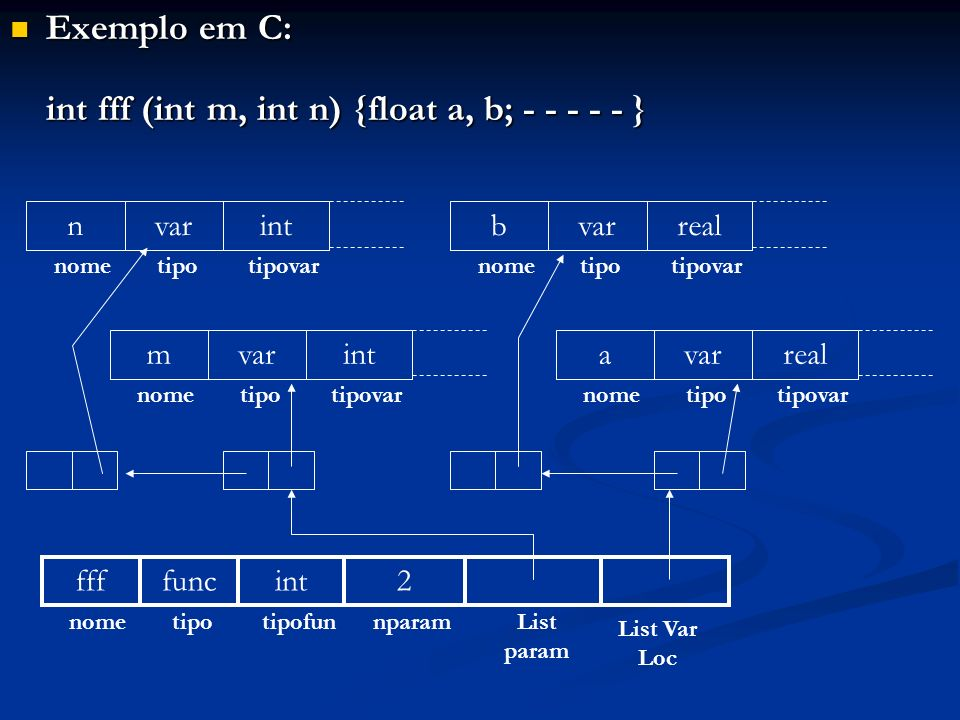 int fff (int m, int n) {float a, b; - - - - - }