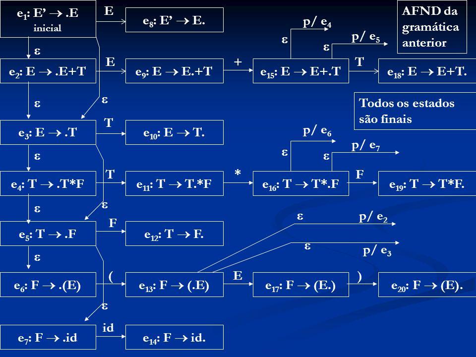 AFND da gramática anterior e8: E'  E. p/ e4 p/ e5    E + T