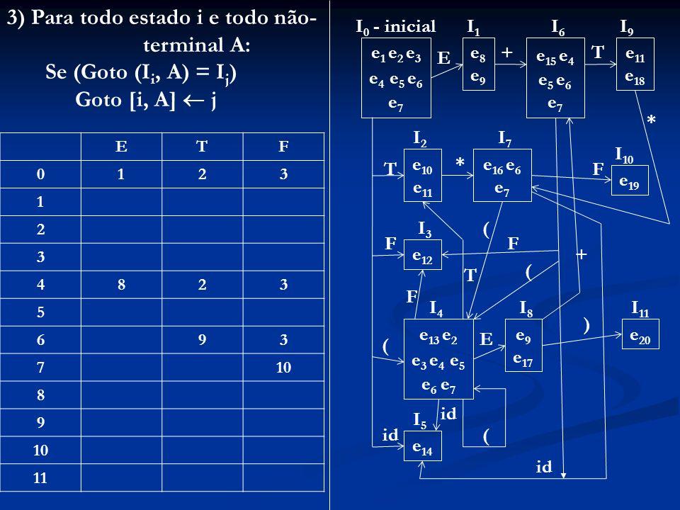 3) Para todo estado i e todo não- terminal A: Se (Goto (Ii, A) = Ij)