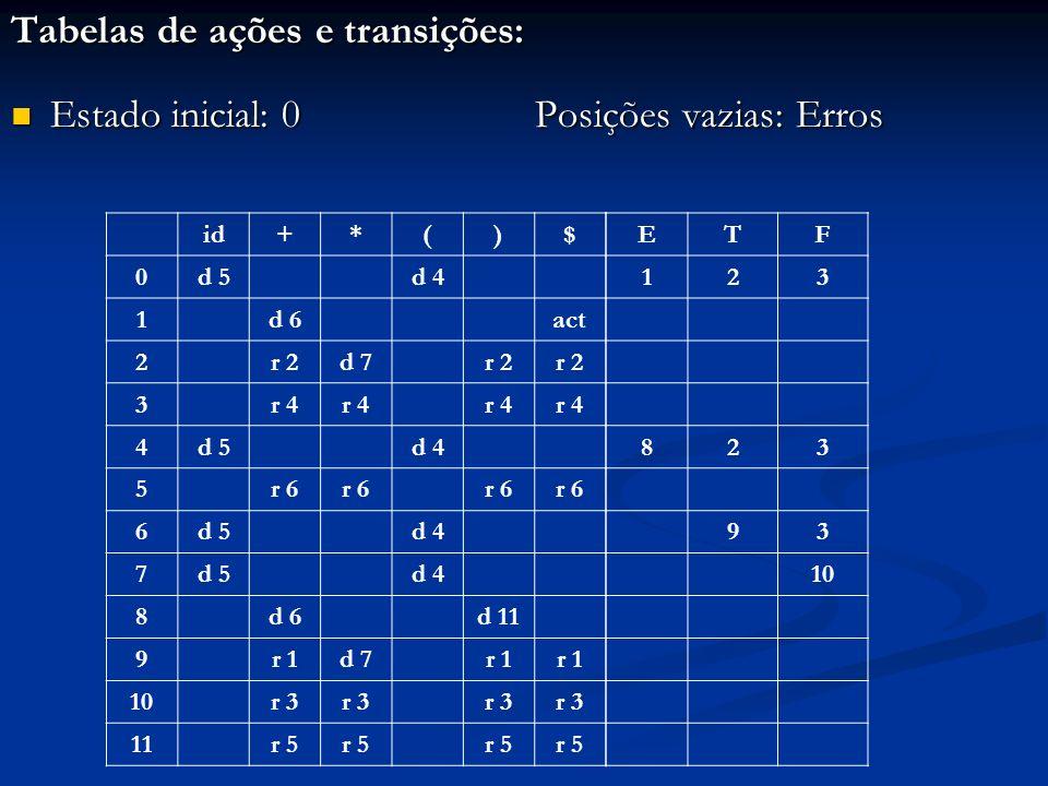 Tabelas de ações e transições: