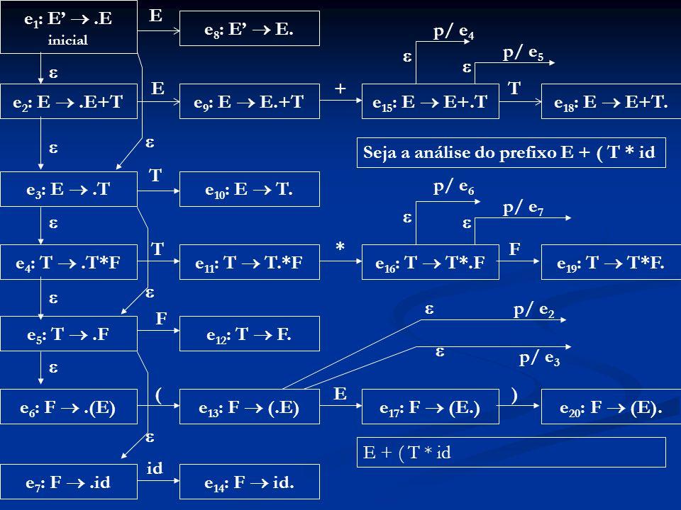 Seja a análise do prefixo E + ( T * id T e3: E  .T e10: E  T. p/ e6