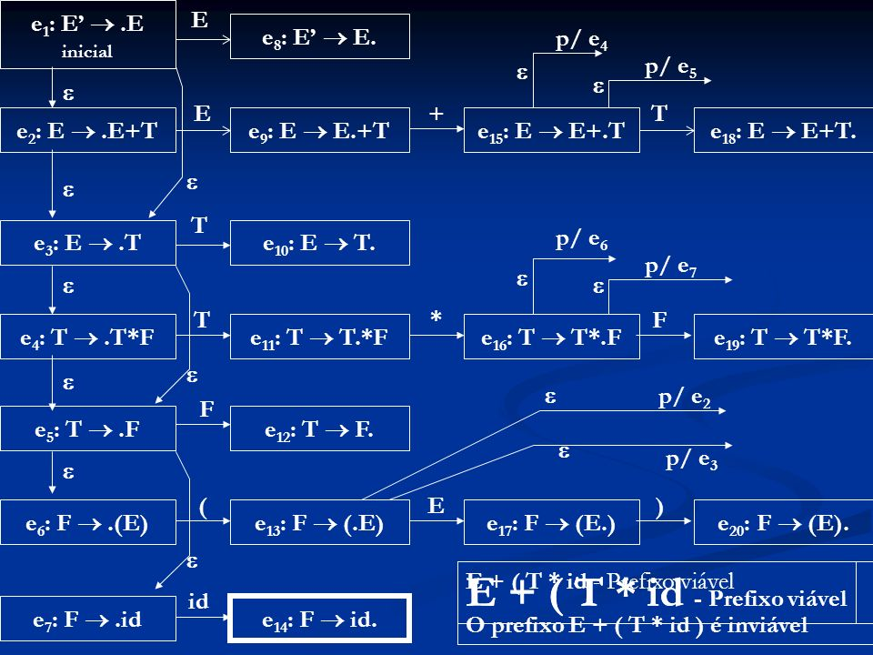 E + ( T * id - Prefixo viável E + ( T * id