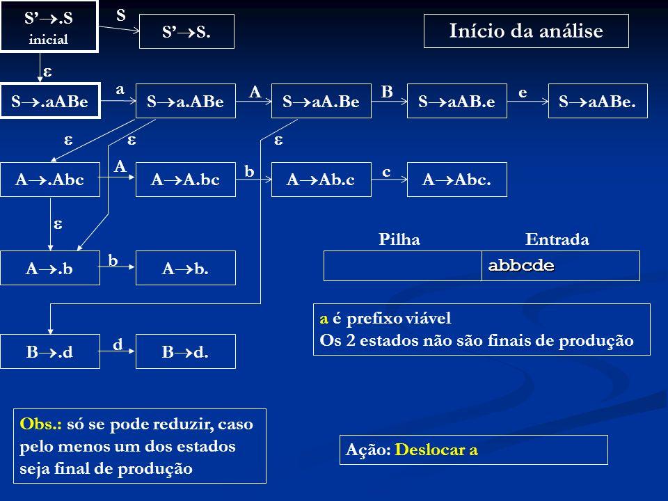 Início da análise S'.S S S'S.  a A B e S.aABe Sa.ABe SaA.Be