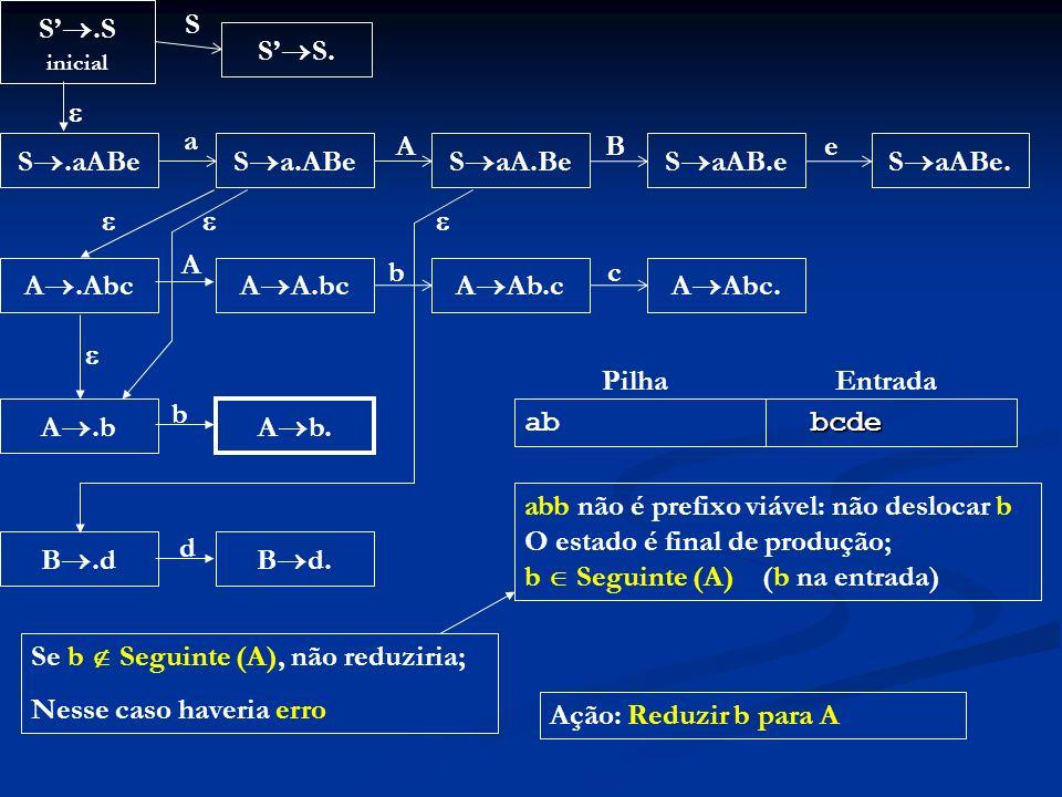 abb não é prefixo viável: não deslocar b O estado é final de produção;