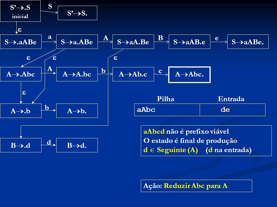 aAbcd não é prefixo viável O estado é final de produção