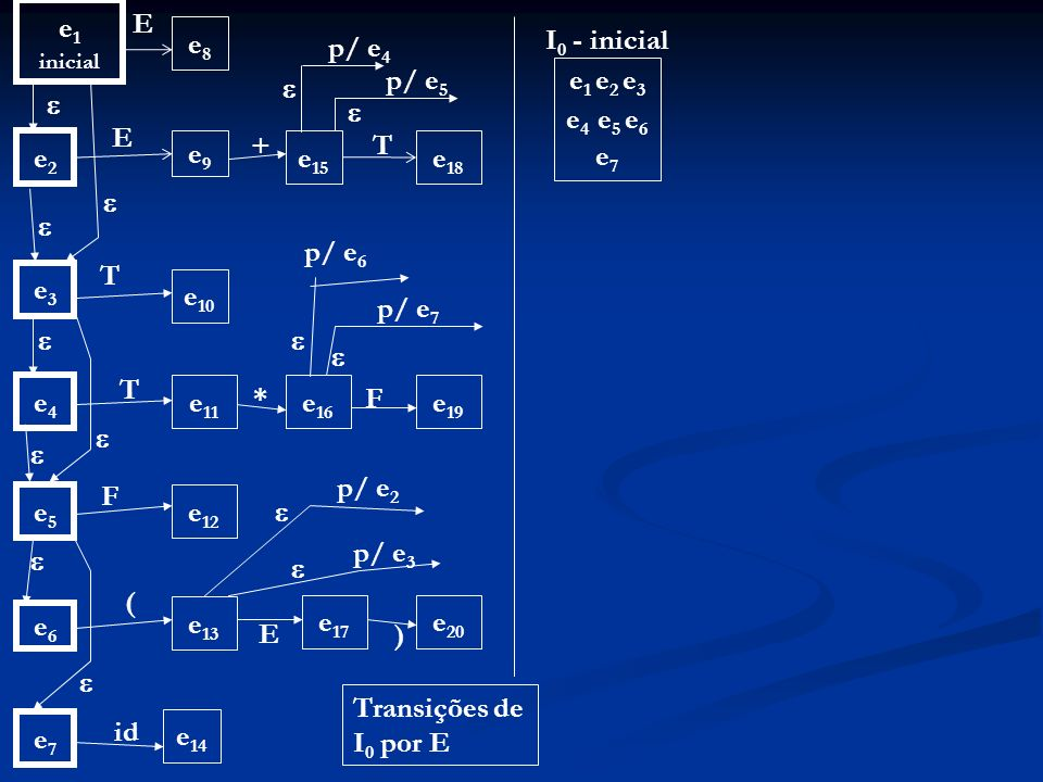e1 E e8 I0 - inicial p/ e4 p/ e5 e1 e2 e3 e4 e5 e6 e7    E + T e2