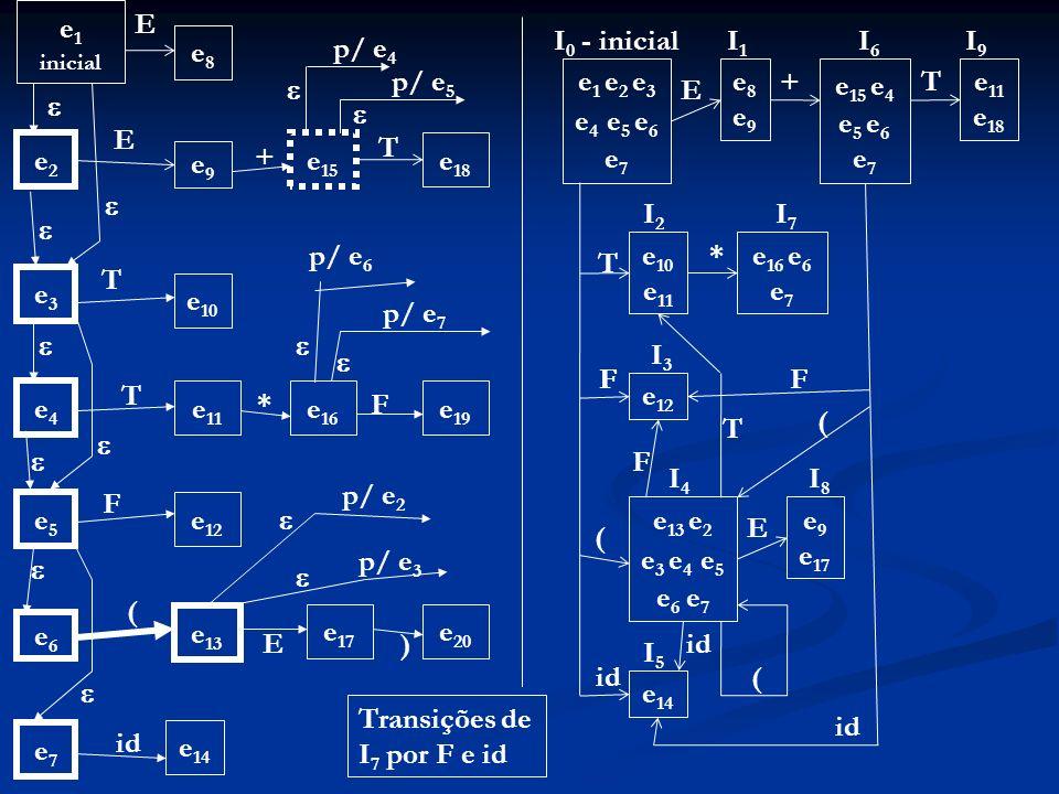 Transições de I7 por F e id id e7 id e14