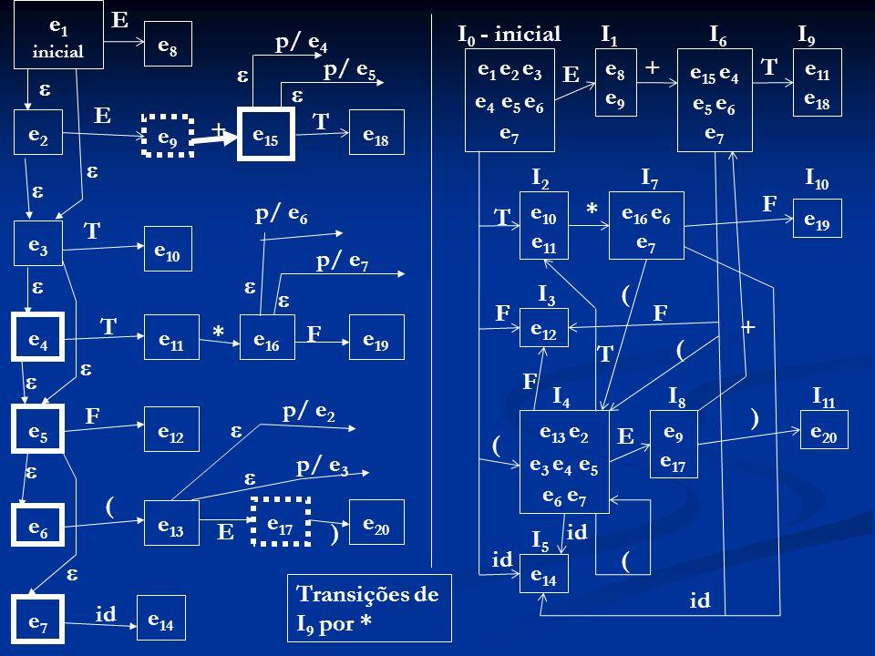 e1 E I0 - inicial I1 I6 I9 e8 p/ e4 p/ e5 e1 e2 e3 e4 e5 e6 e7 e8 e9 +