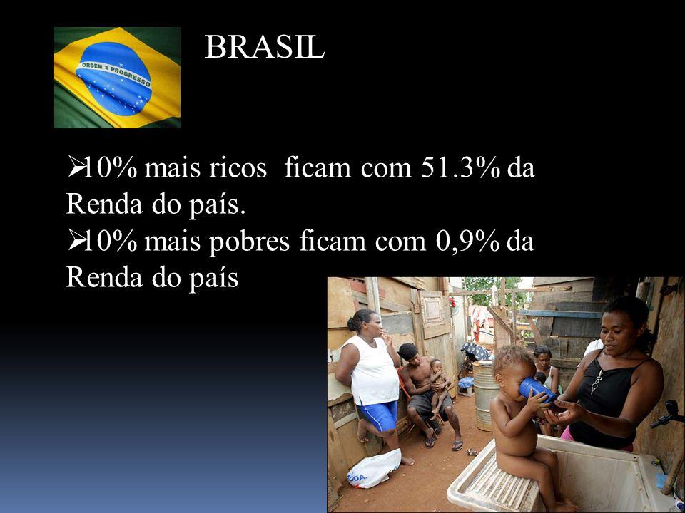 BRASIL 10% mais ricos ficam com 51.3% da Renda do país.