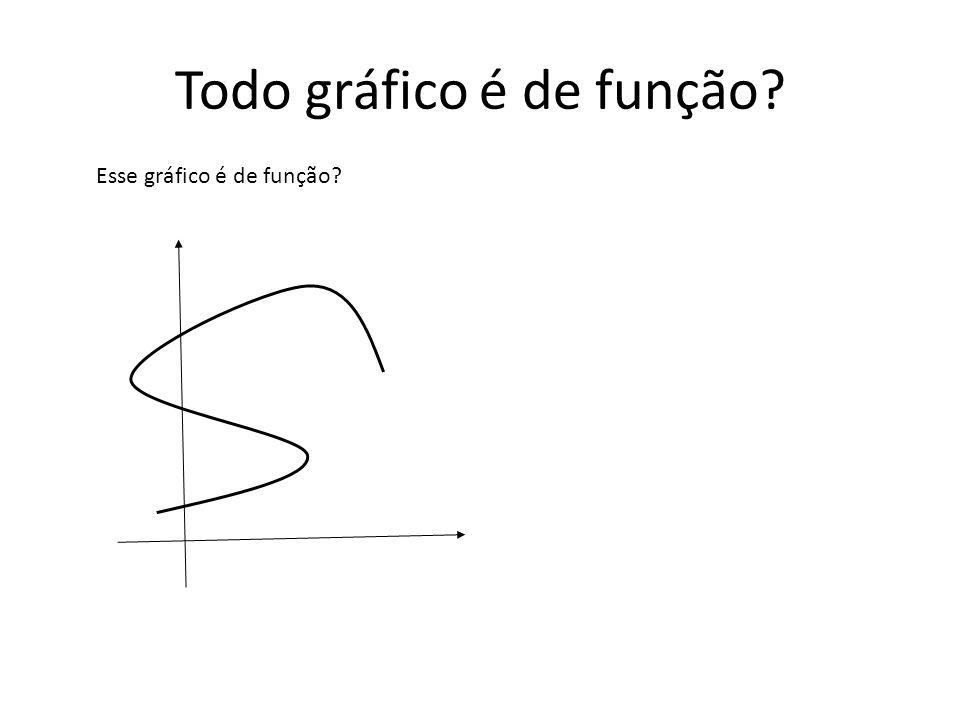 Todo gráfico é de função