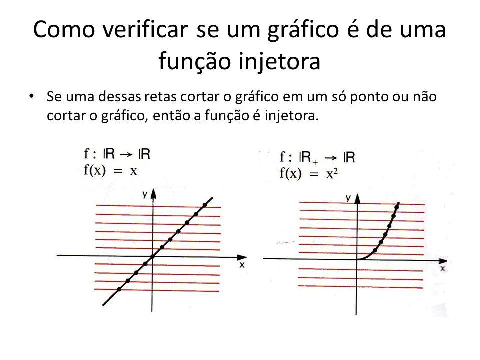 Como verificar se um gráfico é de uma função injetora