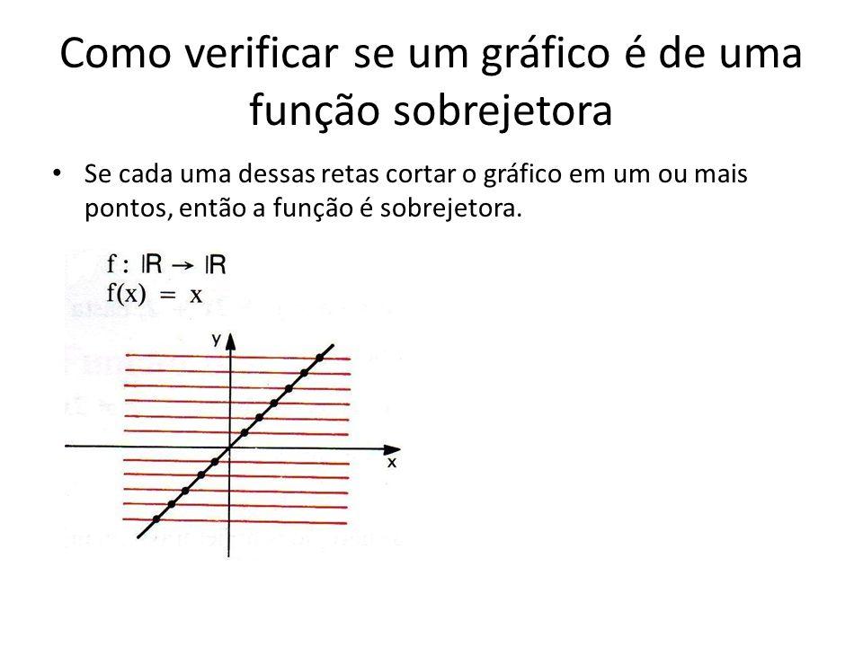 Como verificar se um gráfico é de uma função sobrejetora