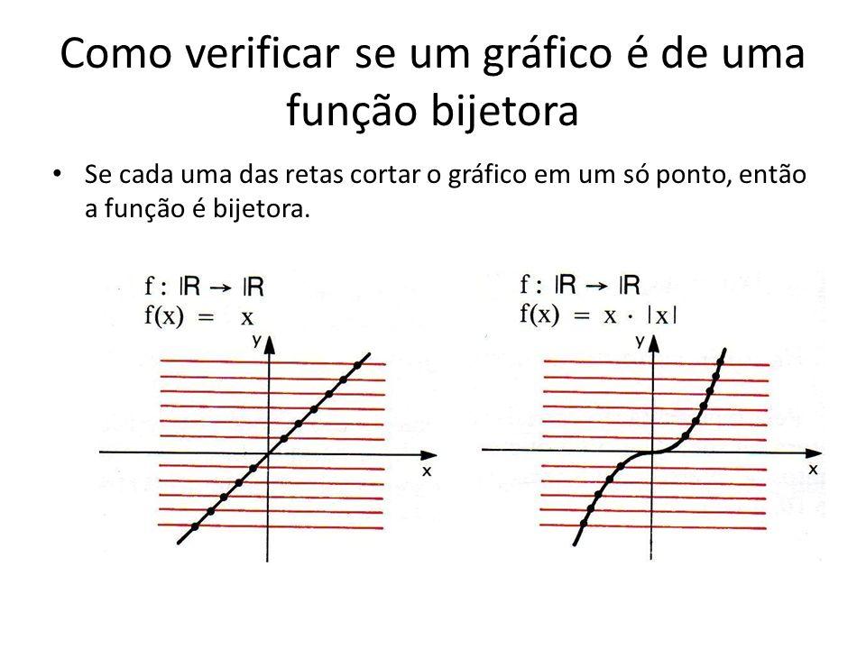 Como verificar se um gráfico é de uma função bijetora