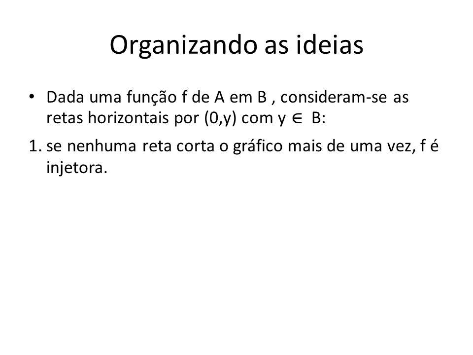 Organizando as ideiasDada uma função f de A em B , consideram-se as retas horizontais por (0,y) com y ∊ B: