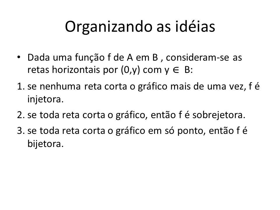 Organizando as idéias Dada uma função f de A em B , consideram-se as retas horizontais por (0,y) com y ∊ B: