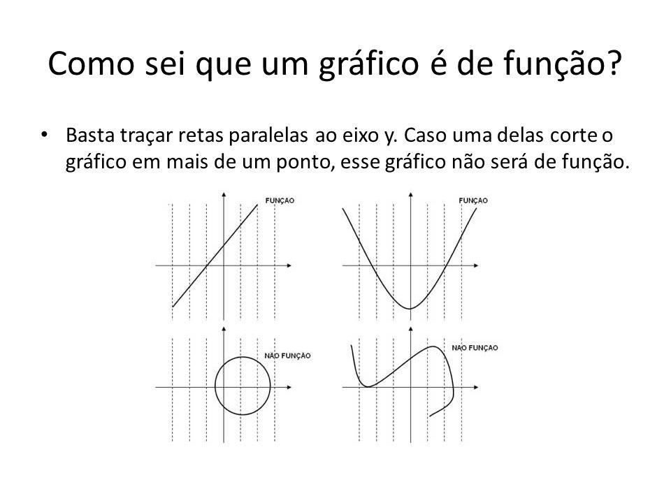 Como sei que um gráfico é de função