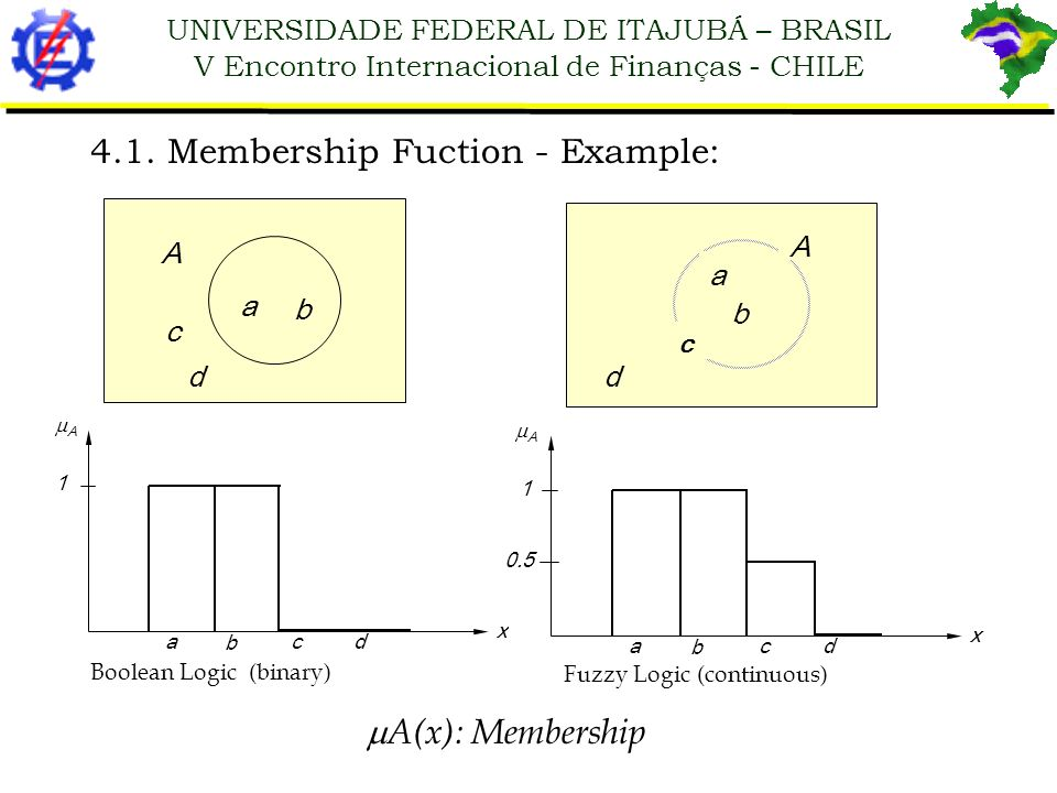 4.1. Membership Fuction - Example: