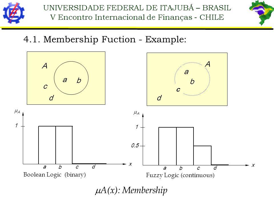 4.1. Membership Fuction - Example: