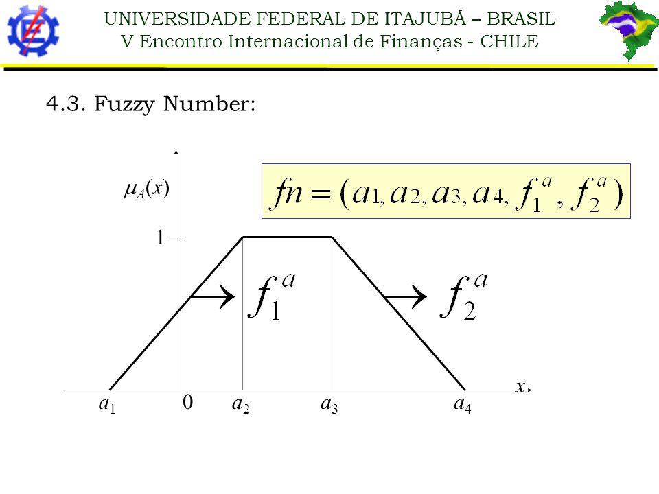 4.3. Fuzzy Number: A(x) 1 x a1 a2 a3 a4