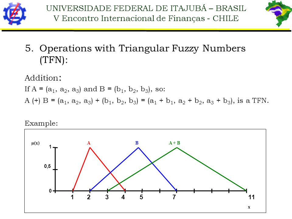 Operations with Triangular Fuzzy Numbers (TFN):