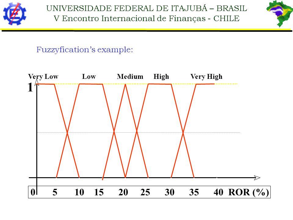 1 0 5 10 15 20 25 30 35 40 ROR (%) Fuzzyfication's example: Very Low