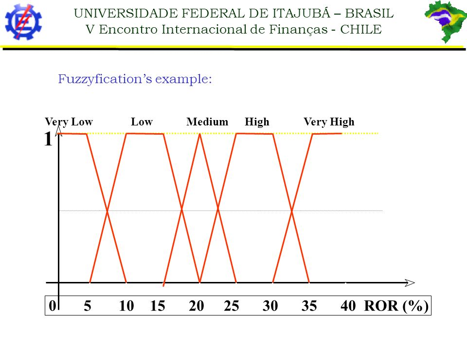 ROR (%) Fuzzyfication's example: Very Low