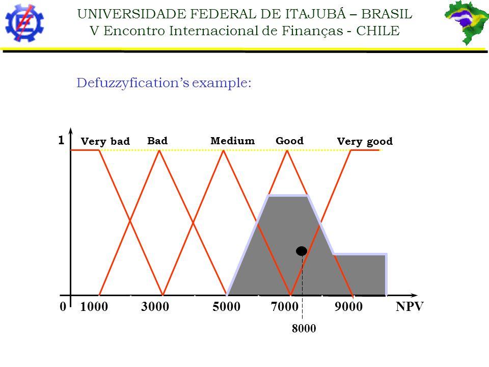 Defuzzyfication's example: