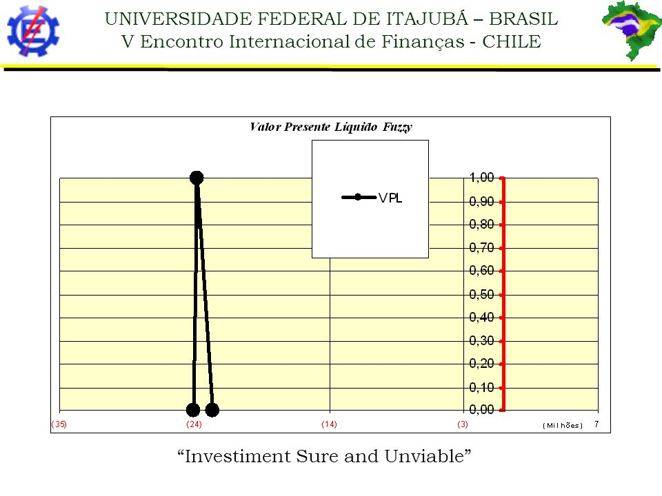Investiment Sure and Unviable