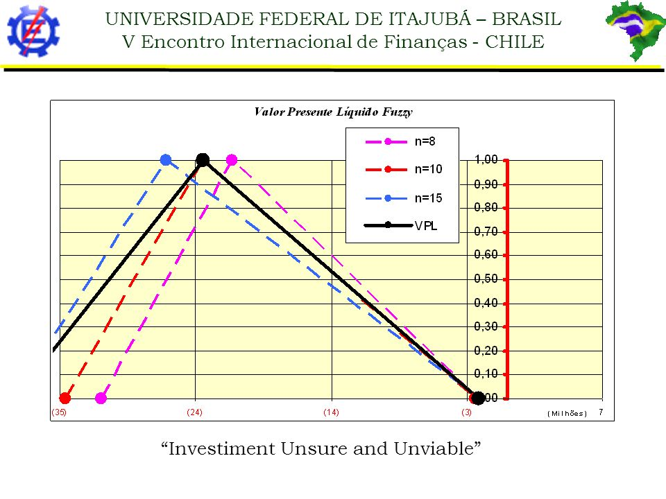 Investiment Unsure and Unviable
