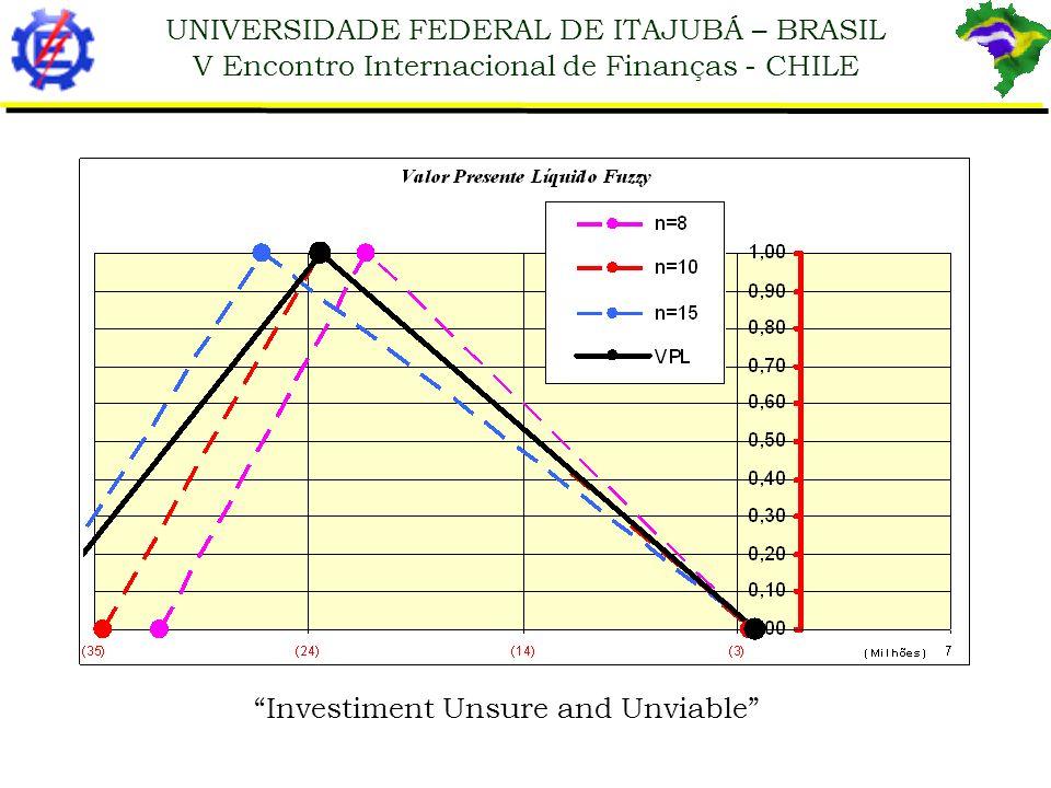 Investiment Unsure and Unviable
