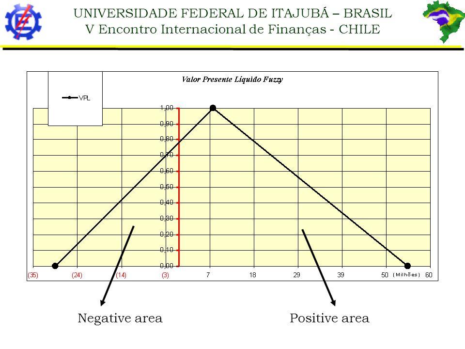 Negative area Positive area