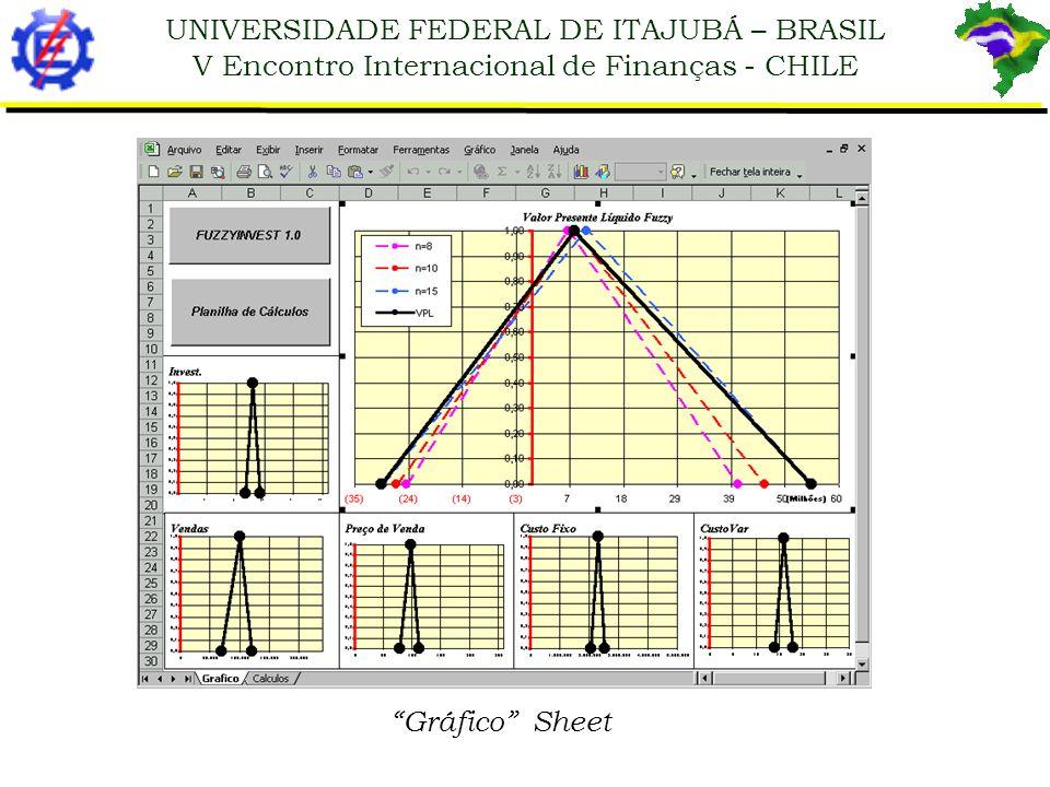 Gráfico Sheet