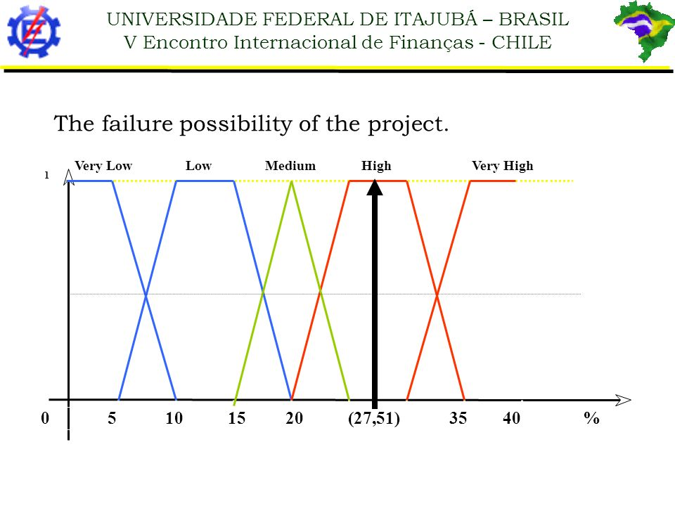 The failure possibility of the project.