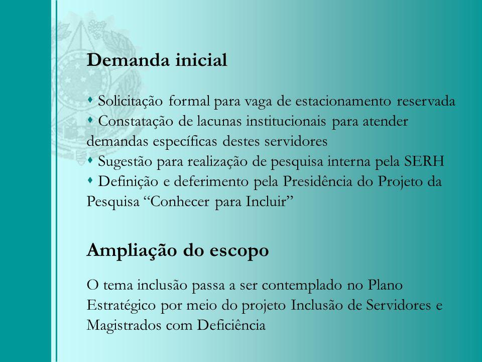 Demanda inicial Ampliação do escopo