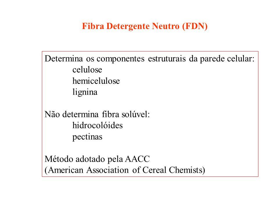 Fibra Detergente Neutro (FDN)