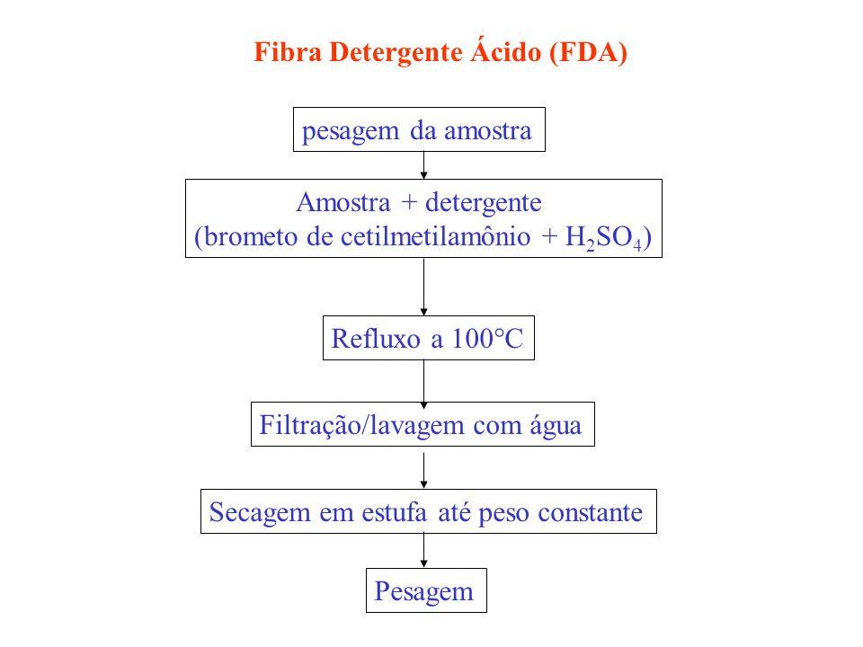 (brometo de cetilmetilamônio + H2SO4)
