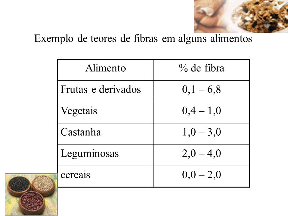Exemplo de teores de fibras em alguns alimentos