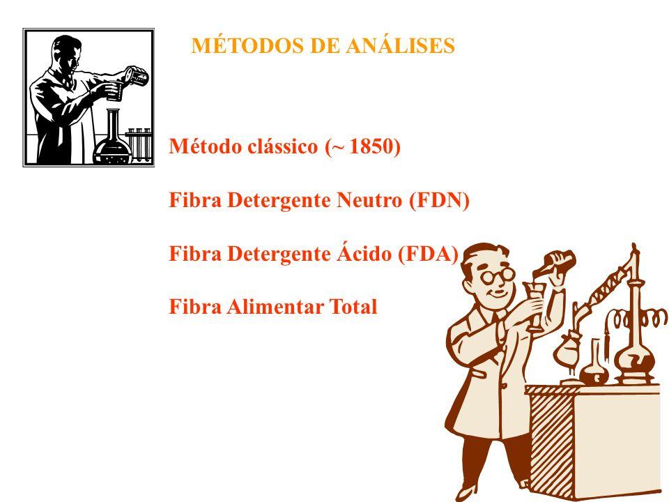 MÉTODOS DE ANÁLISES Método clássico (~ 1850) Fibra Detergente Neutro (FDN) Fibra Detergente Ácido (FDA)