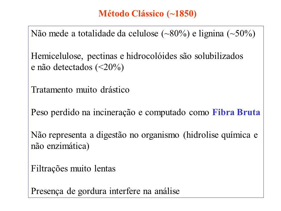 Método Clássico (~1850) Não mede a totalidade da celulose (~80%) e lignina (~50%) Hemicelulose, pectinas e hidrocolóides são solubilizados.