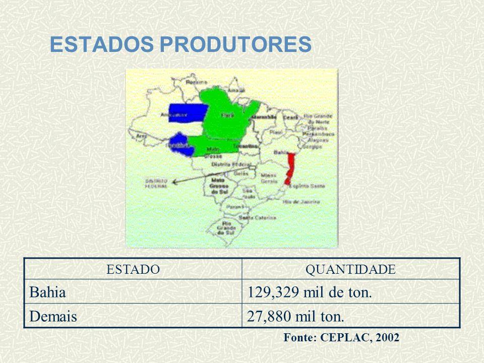 ESTADOS PRODUTORES Bahia 129,329 mil de ton. Demais 27,880 mil ton.