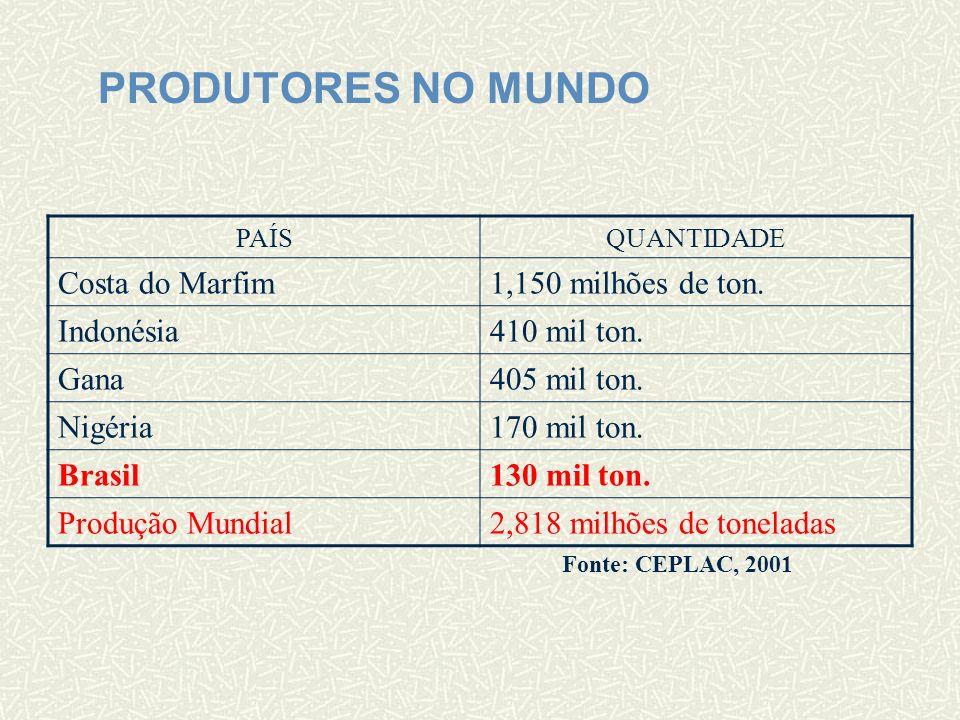 PRODUTORES NO MUNDO Costa do Marfim 1,150 milhões de ton. Indonésia