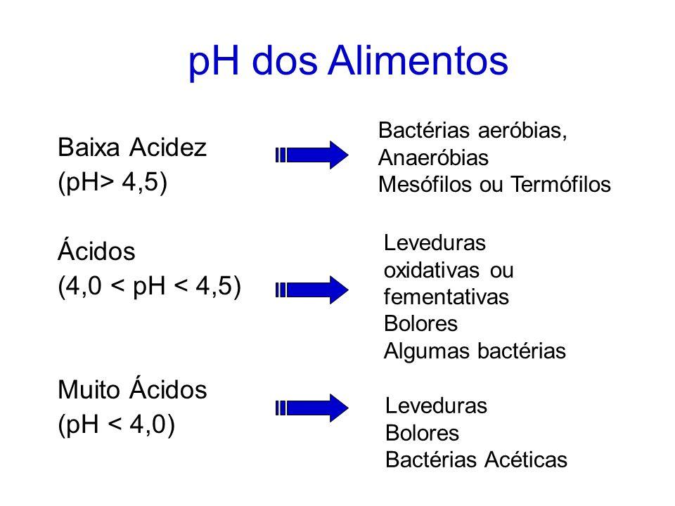 pH dos Alimentos Baixa Acidez (pH> 4,5) Ácidos
