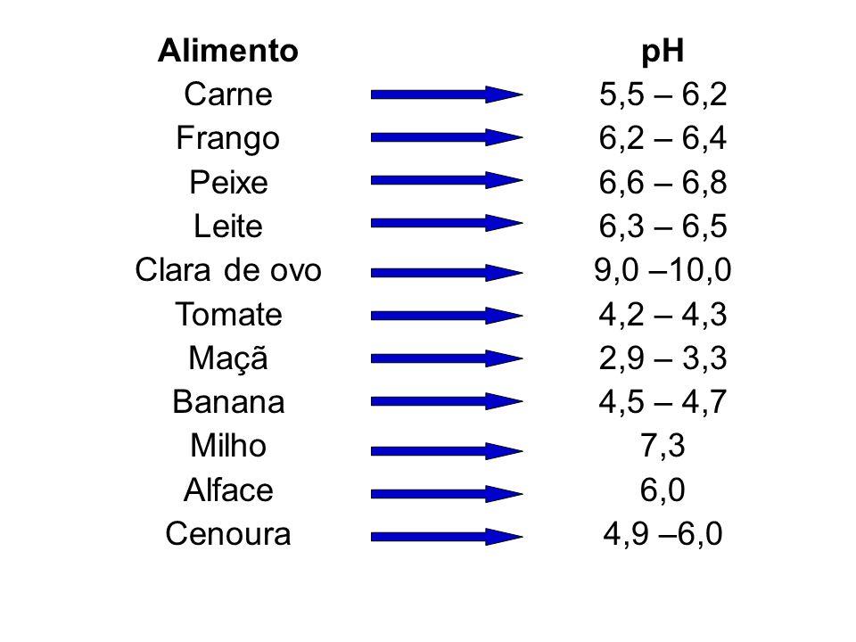 AlimentoCarne. Frango. Peixe. Leite. Clara de ovo. Tomate. Maçã. Banana. Milho. Alface. Cenoura. pH.